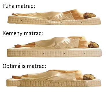 Kemény matrac, puha matrac, optimális matrac